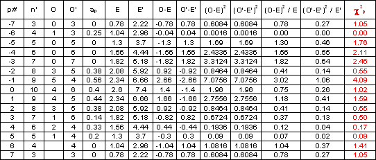Degrees of freedom table chi square images for P table value